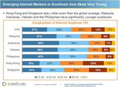 Emerging Internet Markets in SEA