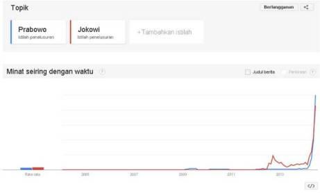 Google Trends - Prabowo vs Jokowi