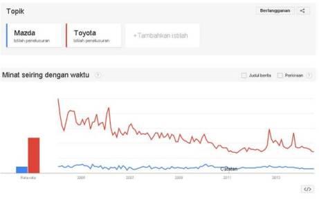 Minat Mazda dan Toyota - sumber: Google Trends