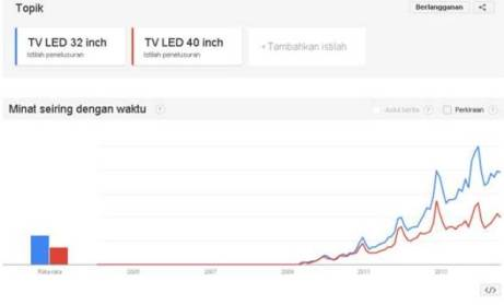TV LED 32' dan 40' - sumber: Google Trends