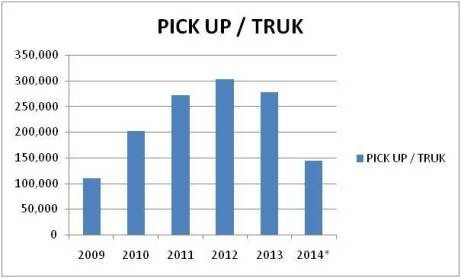 Produksi Truck & Pick Up 2009 - 2014 (diagram batang); Sumber: Gaikindo, 2014
