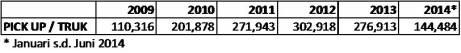 Produksi Truck & Pick Up 2009 - 2014; sumber: Gaikindo, 2014