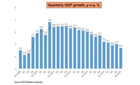 Pertumbuhan GDP Indonesia per kuartal yoy, sumber: BPS