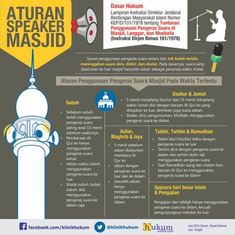 Aturan Speaker Masjid