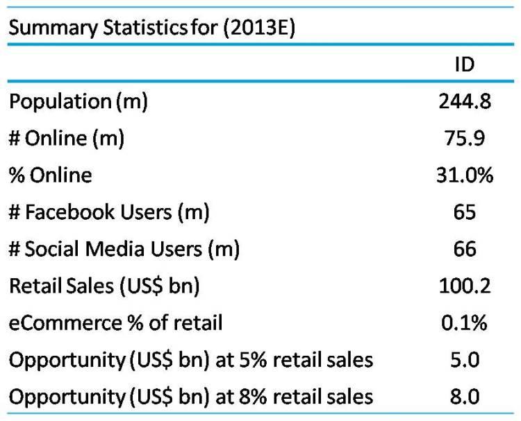 Indonesia Ecommerce Size Estimate - source: UBS
