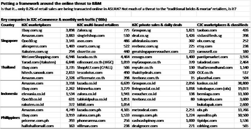 Top 10 Most Visited Shopping Websites in Indonesia - source UBS