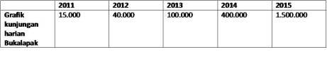 Grafik kunjungan harian Bukalapak; sumber: Achmad Zaky - Bukalapak