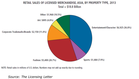 Retail Sales of Licensed Merchandise, Asia, by Property Type (2013) - source The Licensing Center