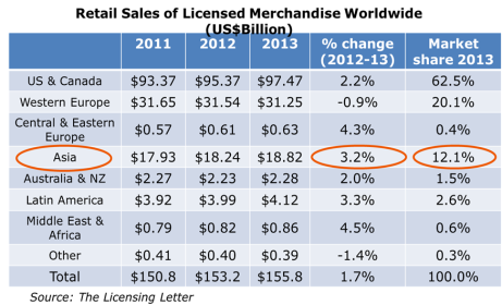 Retail Sales of Licensed Merchandise - source The Licensing Center