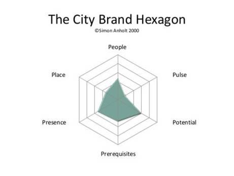 The City Brand Hexagon - Simon Anholt
