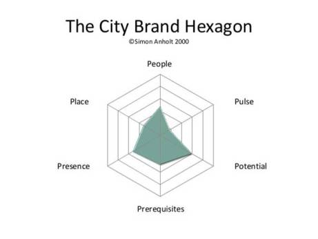 The City Brand Hexagon - Simon Anholt