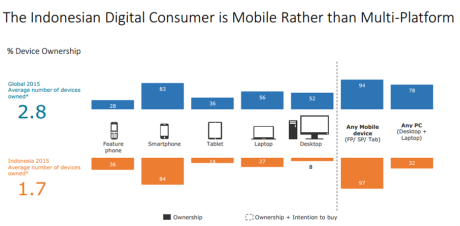 The Indonesian Digital Consumer is Mobile Rather Than Multi-Platform - TNS Digital Life 2015