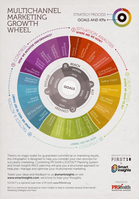 SOSTAC RACE marketing growth wheel - smart-insights-prsmith