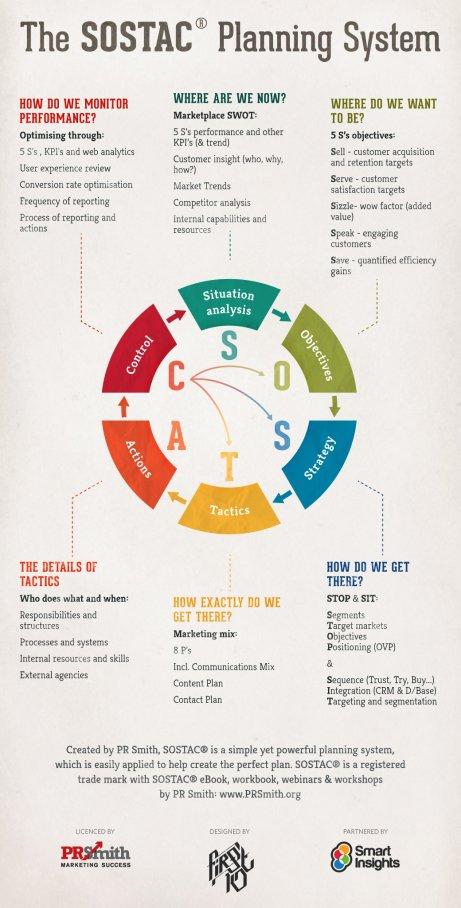 The SOSTAC Planning System - smartinsightscom