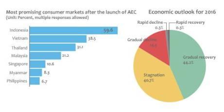 Indonesia adalah pasar paling menarik di Asia Tenggara pasca penerapan Asean Economic Community (AEC) - Maeil (2016)