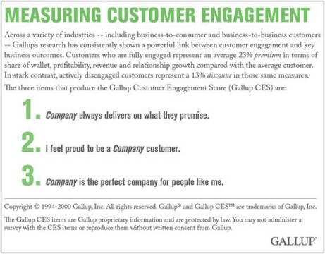 Measuring Customer Engagement - source Gallup