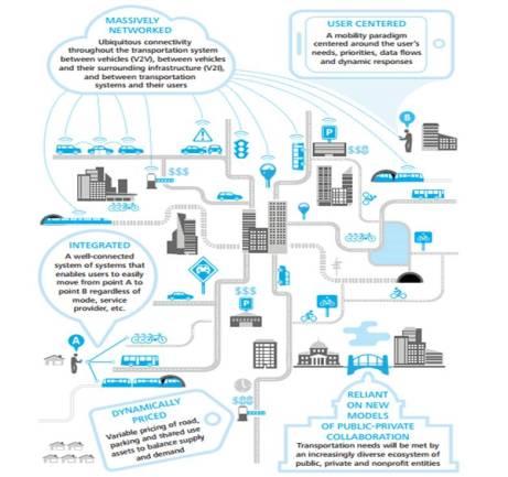 Solusi Transportasi Era Digital 2 - Deloitte 2012