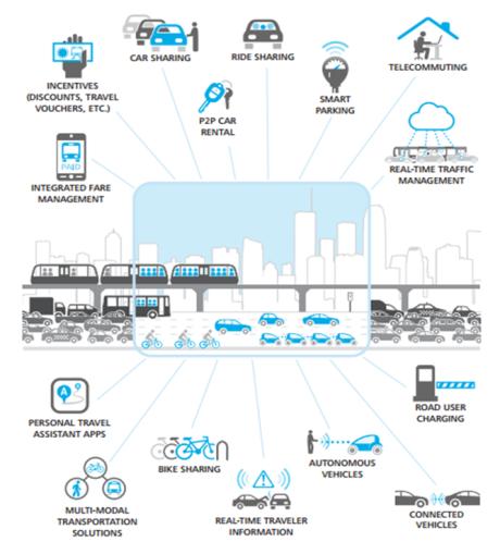 Solusi Transportasi Era Digital - Deloitte 2012