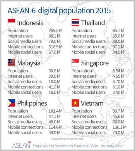 blog-andika-priyandana-asean-6-digital-population-2015-aseanupdotcom
