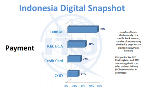 Indonesia Digital Payment; sumber: Dailysocial, Emarketer