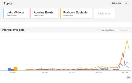 Joko Widodo, Aburizal Bakrie, dan Prabowo Subianto di Google Trends (2)