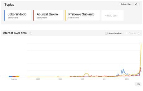 Joko Widodo, Aburizal Bakrie, dan Prabowo Subianto di Google Trends