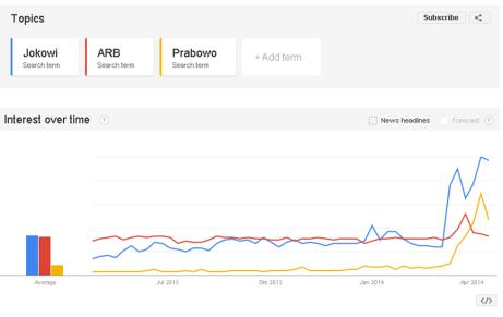 Jokowi, ARB, dan Prabowo di Google Trends (2)