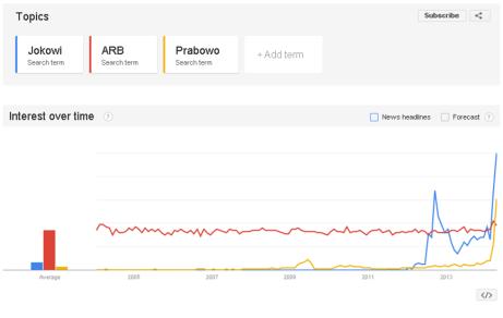 Jokowi, ARB, dan Prabowo di Google Trends