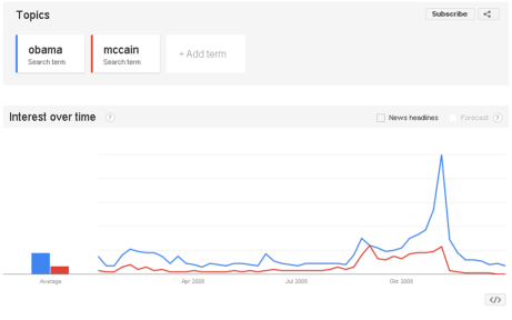 Obama and McCain in Google Trends