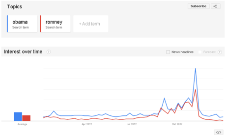 Obama and Romney in Google Trends
