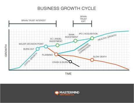 Business Growth Cycle