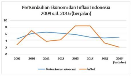Pertumbuhan ekonomi dan inflasi Indonesia 2009 s.d. 2016 (berjalan)