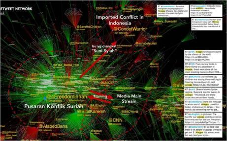 Bacaan konflik data Aleppo di Twitter - sumber: Ismail Fahmi