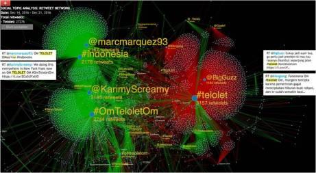 Data Om Telolet Om di Twitter - sumber Ismail Fahmi, Desember 2016