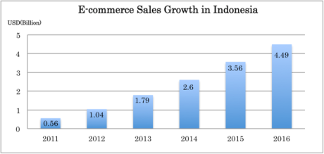 Sumber: eMarket (B2C Ecommerce Climbs Worldwide, as Emerging Markets Drive Sales Higher)