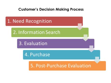 Proses Pengambilan Keputusan Konsumen - Customer's Decision Making Process